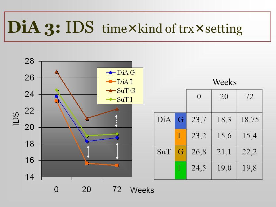 DiA 3: IDS time kind of trx setting Weeks 02072 DiAG23,718,318,75 I23,215,615,4 SuTG26,821,122,2 I24,519,019,8