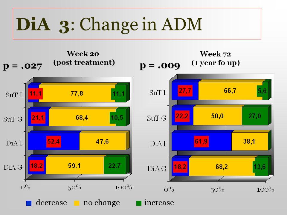 no change DiA 3: Change in ADM Week 20 (post treatment) Week 72 (1 year fo up) decrease increase p =.009 p =.027