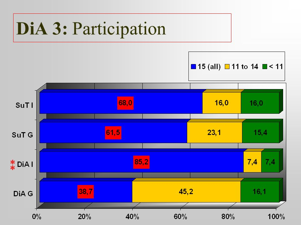 DiA 3: Participation ** **