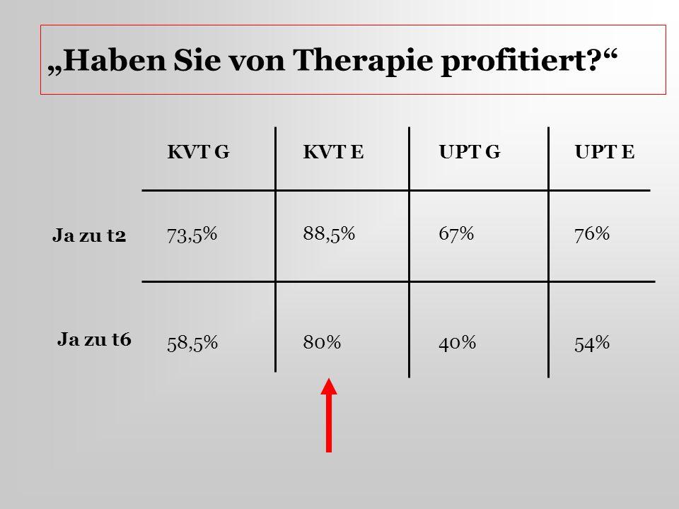 Haben Sie von Therapie profitiert? KVT GKVT EUPT GUPT E 73,5%88,5%67%76% 58,5%80%40% 54% Ja zu t2 Ja zu t6