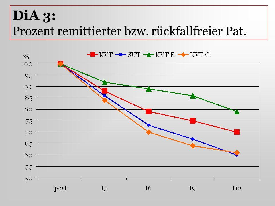 % DiA 3: Prozent remittierter bzw. rückfallfreier Pat.