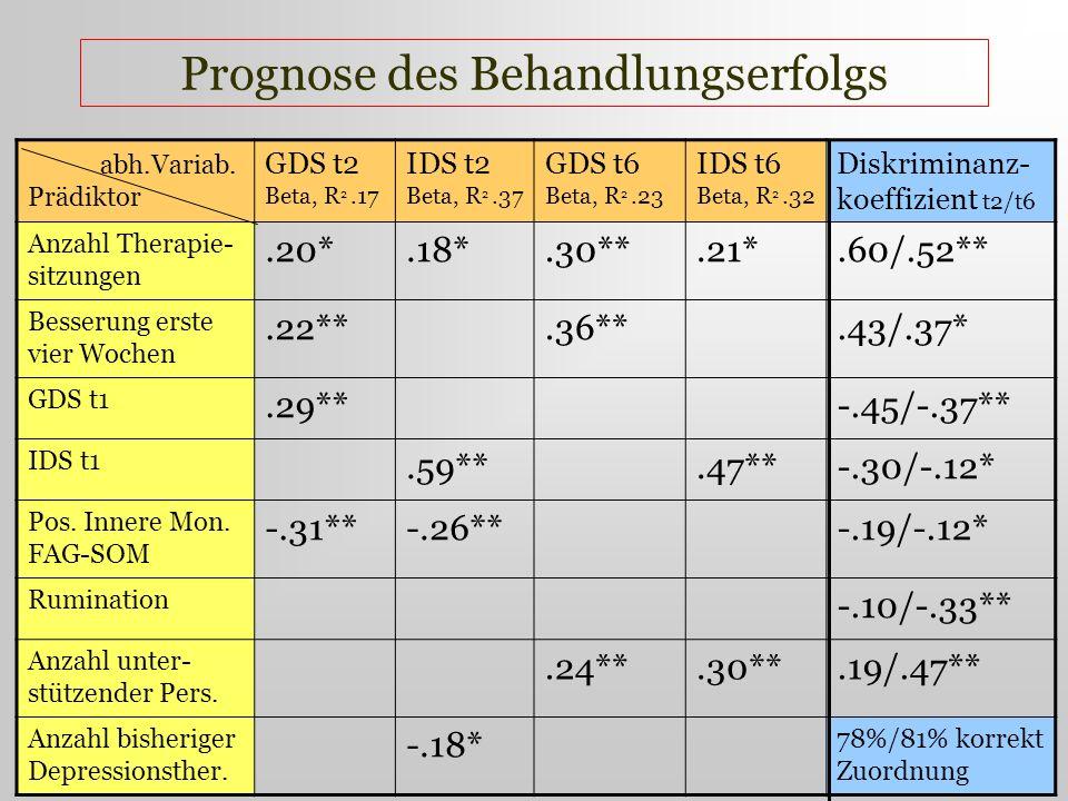 abh.Variab. Prädiktor GDS t2 Beta, R 2.17 IDS t2 Beta, R 2.37 GDS t6 Beta, R 2.23 IDS t6 Beta, R 2.32 Diskriminanz- koeffizient t2/t6 Anzahl Therapie-