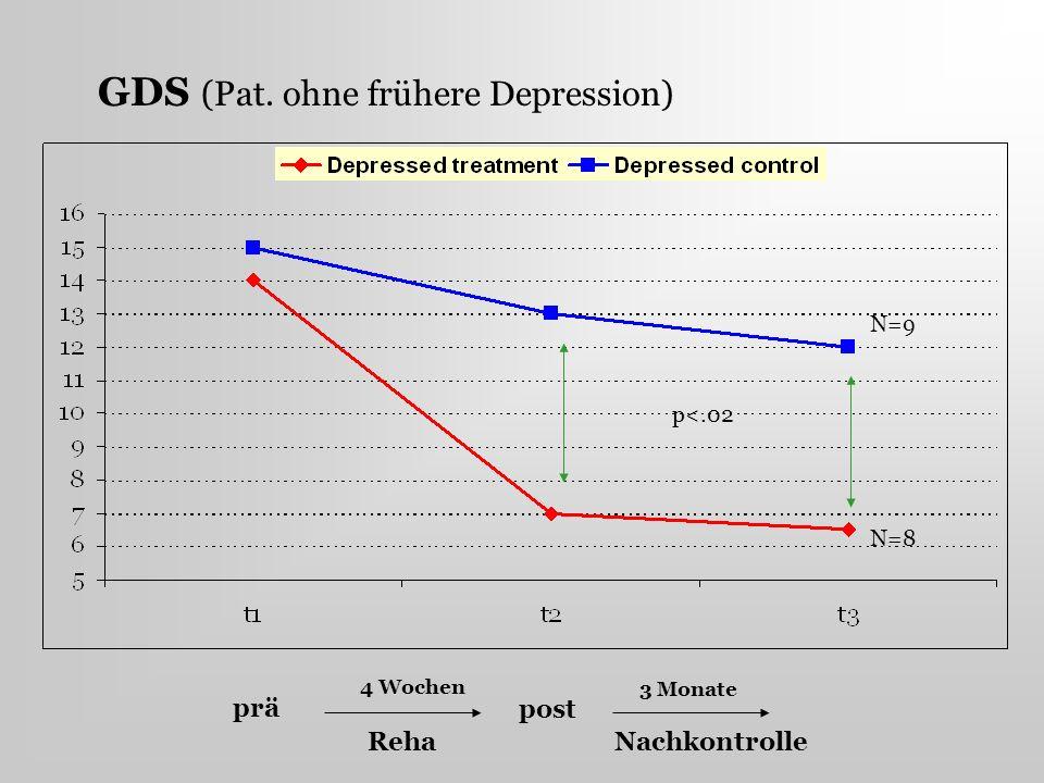 GDS (Pat. ohne frühere Depression) prä post Nachkontrolle 4 Wochen 3 Monate Reha p<.02 N=9 N=8