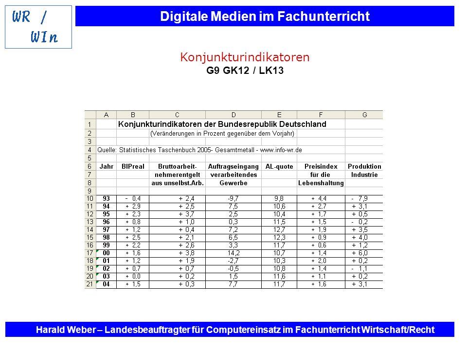 Digitale Medien im Fachunterricht Harald Weber – Landesbeauftragter für Computereinsatz im Fachunterricht Wirtschaft/Recht Konjunkturindikatoren G9 GK