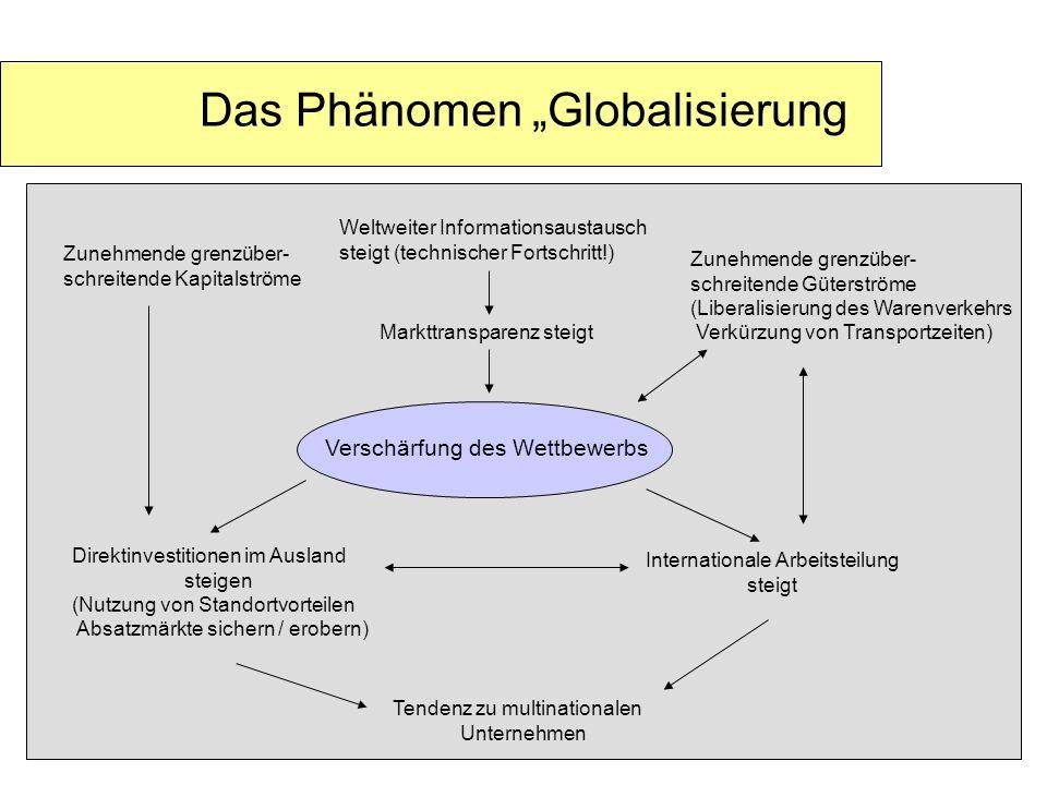 Das Phänomen Globalisierung Zunehmende grenzüber- schreitende Kapitalströme Weltweiter Informationsaustausch steigt (technischer Fortschritt!) Zunehme