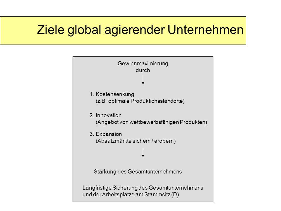 Ziele global agierender Unternehmen Gewinnmaximierung durch 1. Kostensenkung (z.B. optimale Produktionsstandorte) 2. Innovation (Angebot von wettbewer