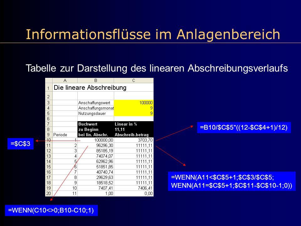 Informationsflüsse im Anlagenbereich Tabelle zur Darstellung des linearen Abschreibungsverlaufs =$C$3 =B10/$C$5*((12-$C$4+1)/12) =WENN(C10<>0;B10-C10;