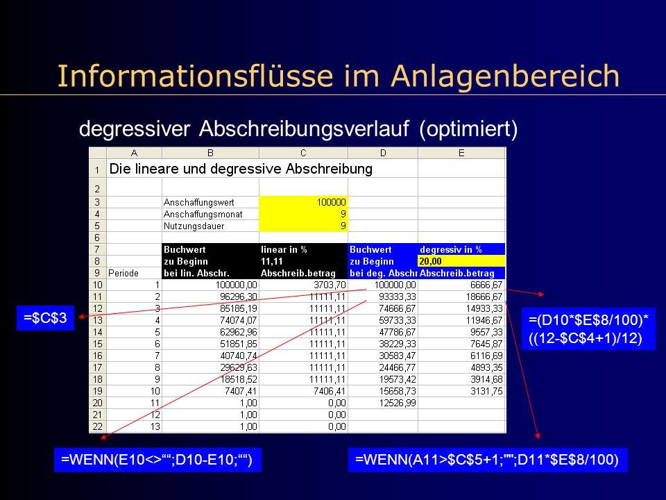 Informationsflüsse im Anlagenbereich degressiver Abschreibungsverlauf (optimiert) =$C$3 =(D10*$E$8/100)* ((12-$C$4+1)/12) =WENN(E10<>;D10-E10;)=WENN(A