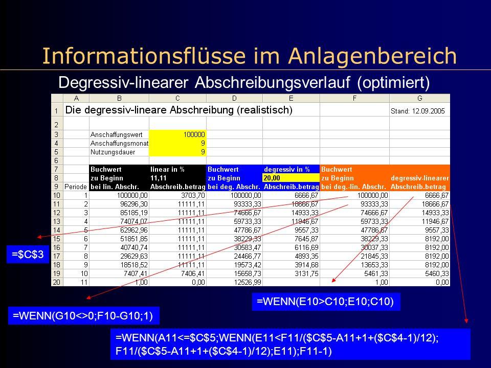 Informationsflüsse im Anlagenbereich Degressiv-linearer Abschreibungsverlauf (optimiert) =$C$3 =WENN(G10<>0;F10-G10;1) =WENN(A11<=$C$5;WENN(E11<F11/($