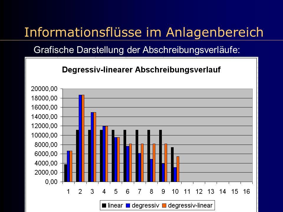 Informationsflüsse im Anlagenbereich Grafische Darstellung der Abschreibungsverläufe: