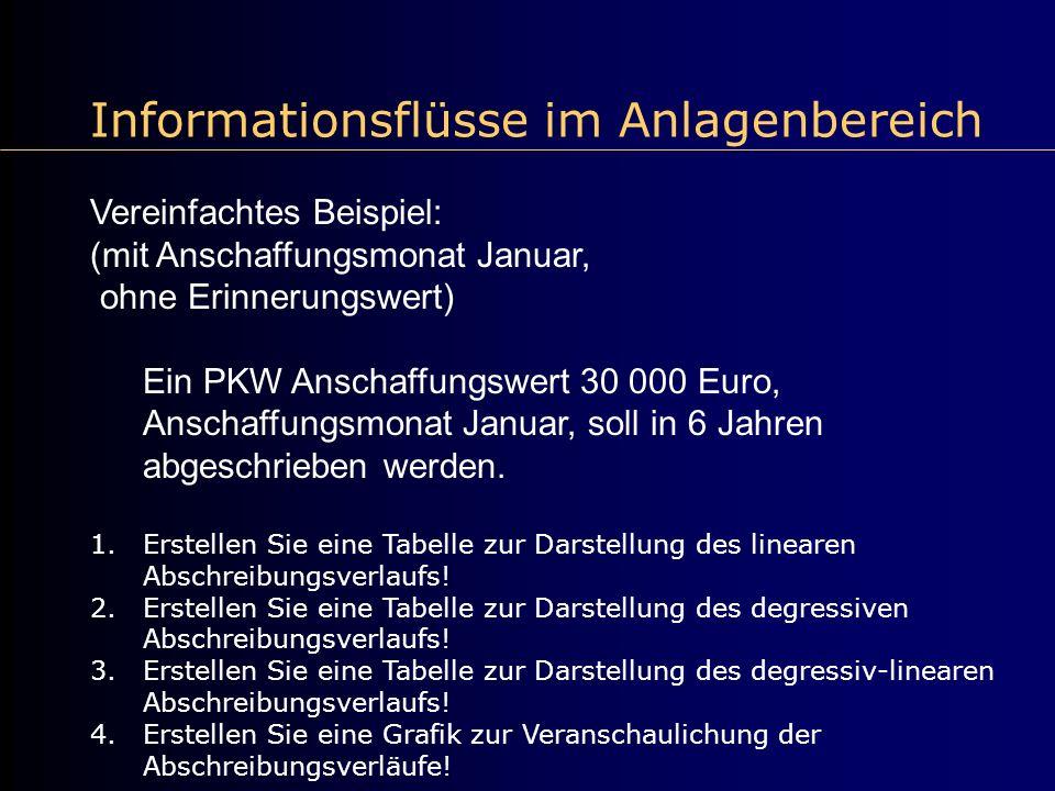 Informationsflüsse im Anlagenbereich Vereinfachtes Beispiel: (mit Anschaffungsmonat Januar, ohne Erinnerungswert) Ein PKW Anschaffungswert 30 000 Euro
