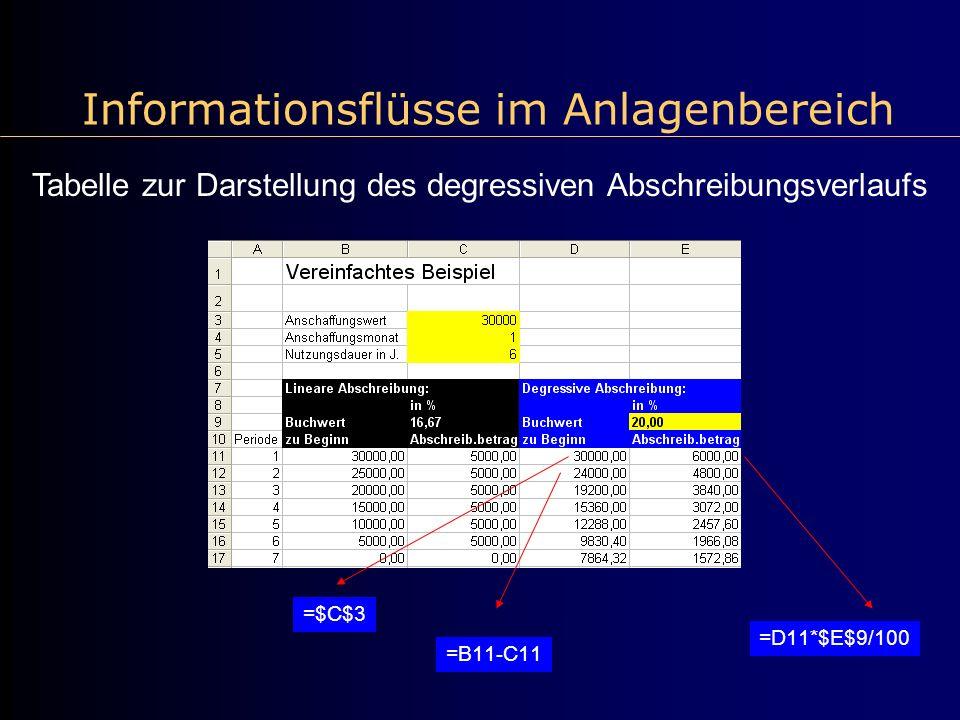 Informationsflüsse im Anlagenbereich Tabelle zur Darstellung des degressiven Abschreibungsverlaufs =$C$3 =D11*$E$9/100 =B11-C11