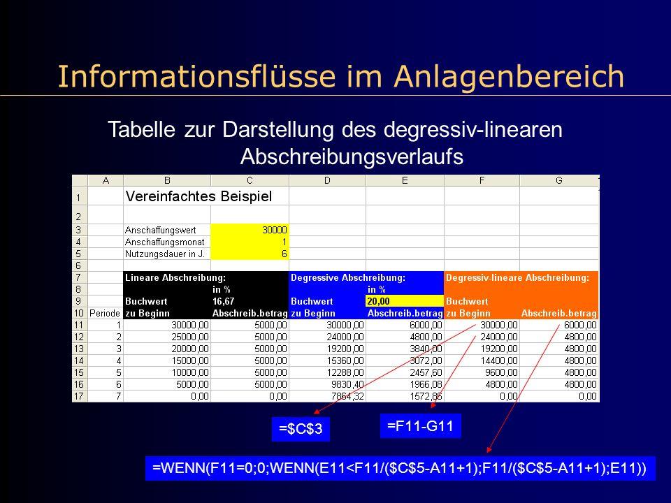 Informationsflüsse im Anlagenbereich Tabelle zur Darstellung des degressiv-linearen Abschreibungsverlaufs =$C$3 =WENN(F11=0;0;WENN(E11<F11/($C$5-A11+1