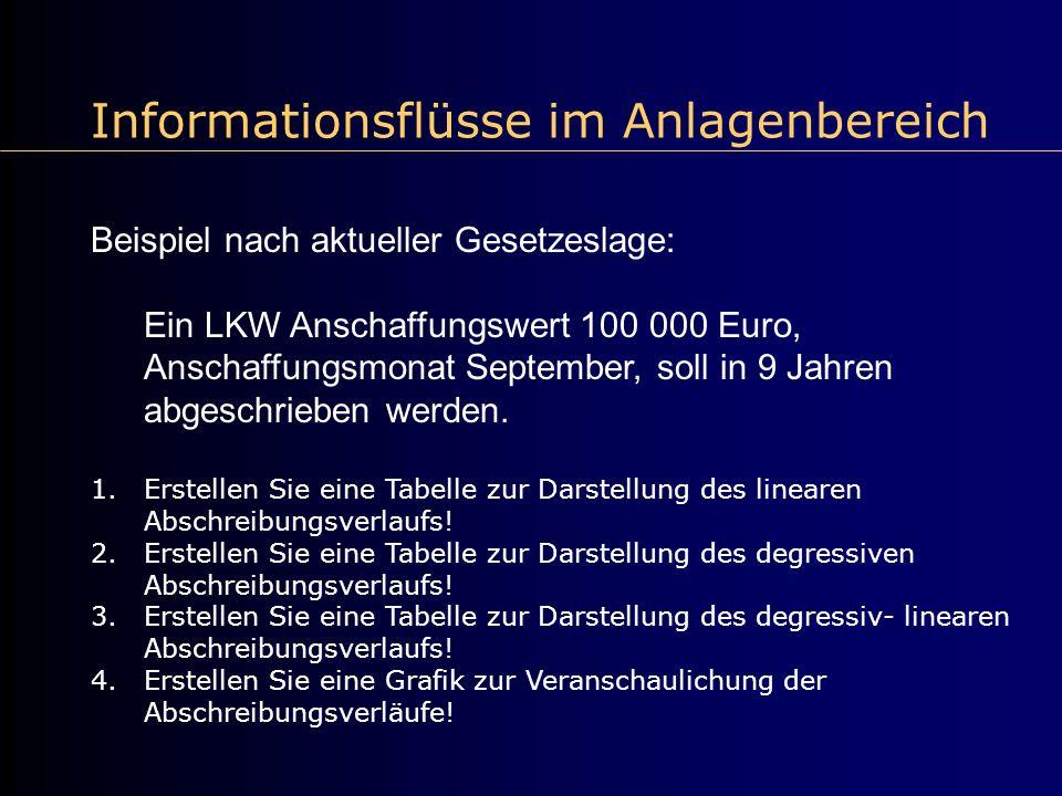 Informationsflüsse im Anlagenbereich Beispiel nach aktueller Gesetzeslage: Ein LKW Anschaffungswert 100 000 Euro, Anschaffungsmonat September, soll in