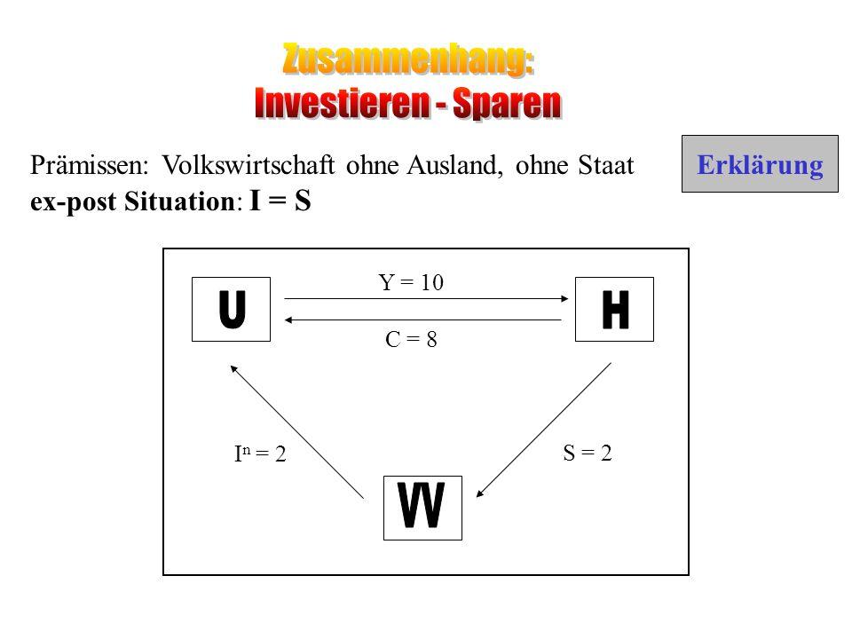 Prämissen: Volkswirtschaft ohne Ausland, ohne Staat ex-post Situation: I = S Y = 10 C = 8 S = 2 I n = 2 Erklärung