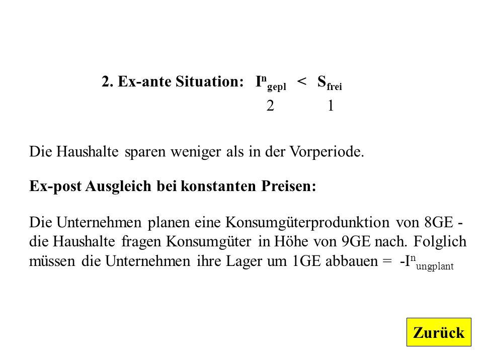 2.Ex-ante Situation: I n gepl < S frei 2 1 Die Haushalte sparen weniger als in der Vorperiode.