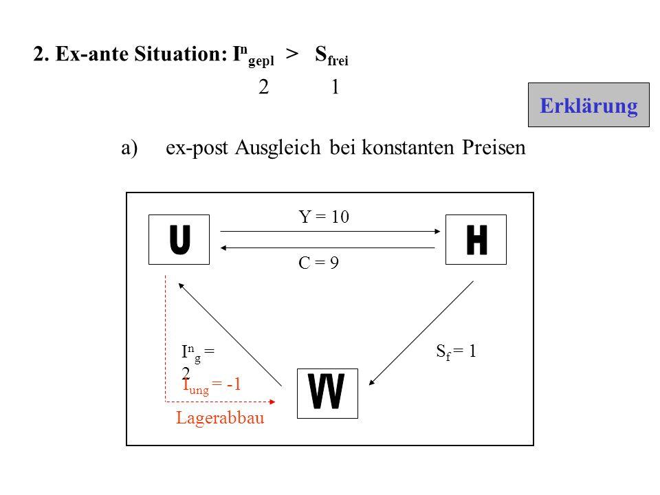 Y = 10 C = 9 S f = 1 I n g = 2 I ung = -1 Lagerabbau a) ex-post Ausgleich bei konstanten Preisen 2.
