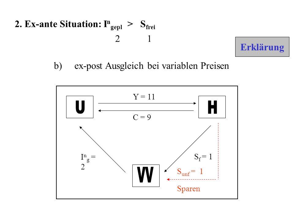 Y = 11 C = 9 S f = 1 I n g = 2 S unf = 1 Sparen b) ex-post Ausgleich bei variablen Preisen 2.