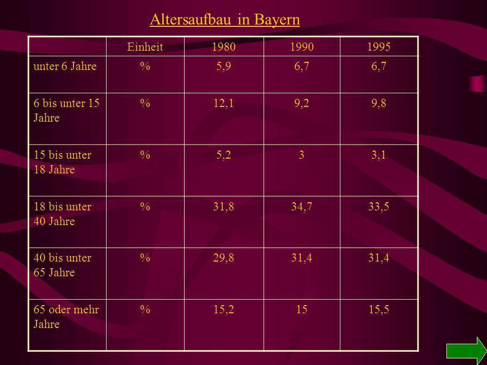 Bevölkerungsbeispiel Bayern Bevölkerungsbewegungen 198019901995 LebendgeboreneAnzahl 114451136122125995 GestorbeneAnzahl122859123726121992 Geburtenübe