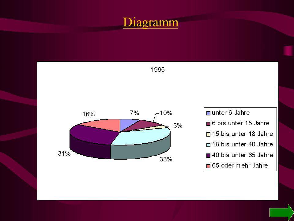 Altersaufbau in Bayern Einheit198019901995 unter 6 Jahre%5,96,7 6 bis unter 15 Jahre %12,19,29,8 15 bis unter 18 Jahre %5,233,1 18 bis unter 40 Jahre %31,834,733,5 40 bis unter 65 Jahre %29,831,4 65 oder mehr Jahre %15,21515,5