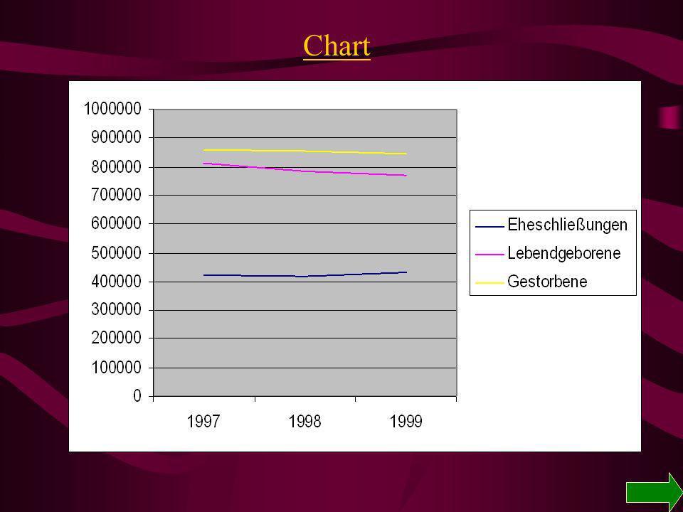 Statistik für Deutschland 199719981999 Eheschließungen 422 776417 420430 674 Lebendgeborene 812 173785 034770 744 Gestorbene 860 389852 382846 330 Überschuss - 48 216- 67 348- 75 586 Ehescheidungen 187 802192 416...
