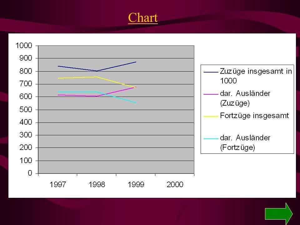 Bevölkerungsbeispiel Bayern Bevölkerungsbewegungen 198019901995 LebendgeboreneAnzahl 114451136122125995 GestorbeneAnzahl122859123726121992 GeburtenüberschußAnzahl-8408123964003 EheschließungenAnzahl663687438767075 EhescheidungenAnzahl 134081916823434