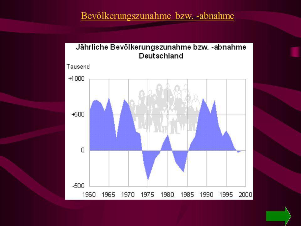 Bevölkerungszunahme bzw. -abnahme