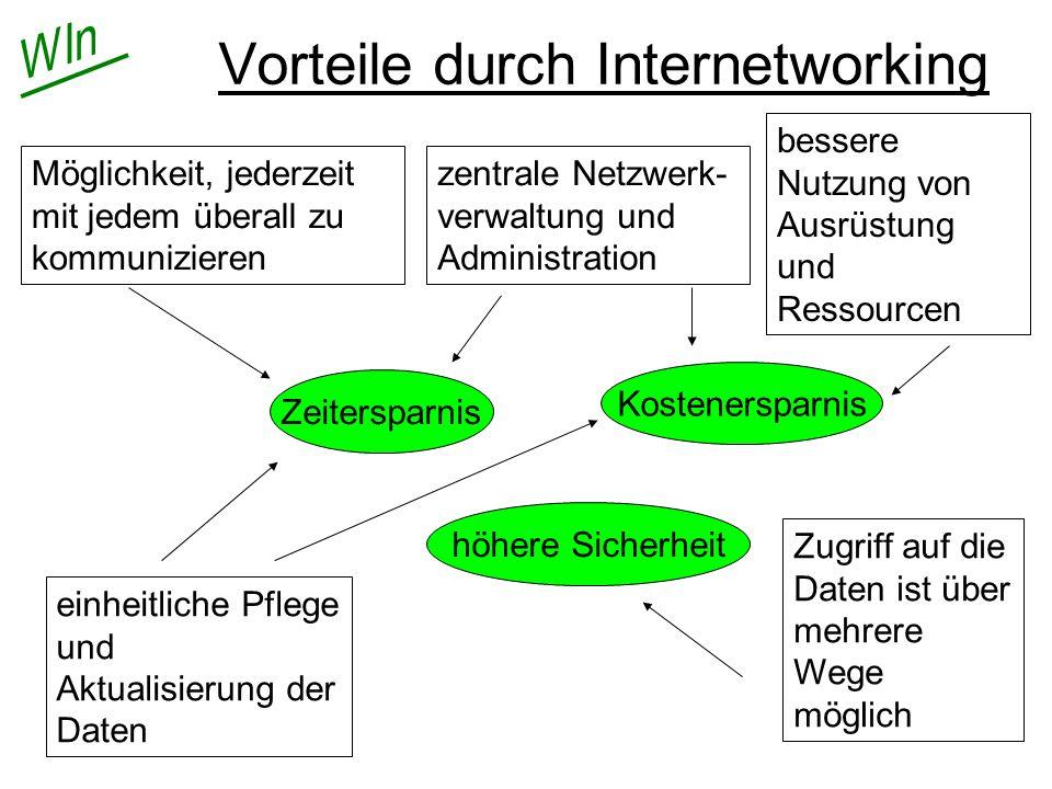 Vorteile durch Internetworking bessere Nutzung von Ausrüstung und Ressourcen zentrale Netzwerk- verwaltung und Administration Möglichkeit, jederzeit m