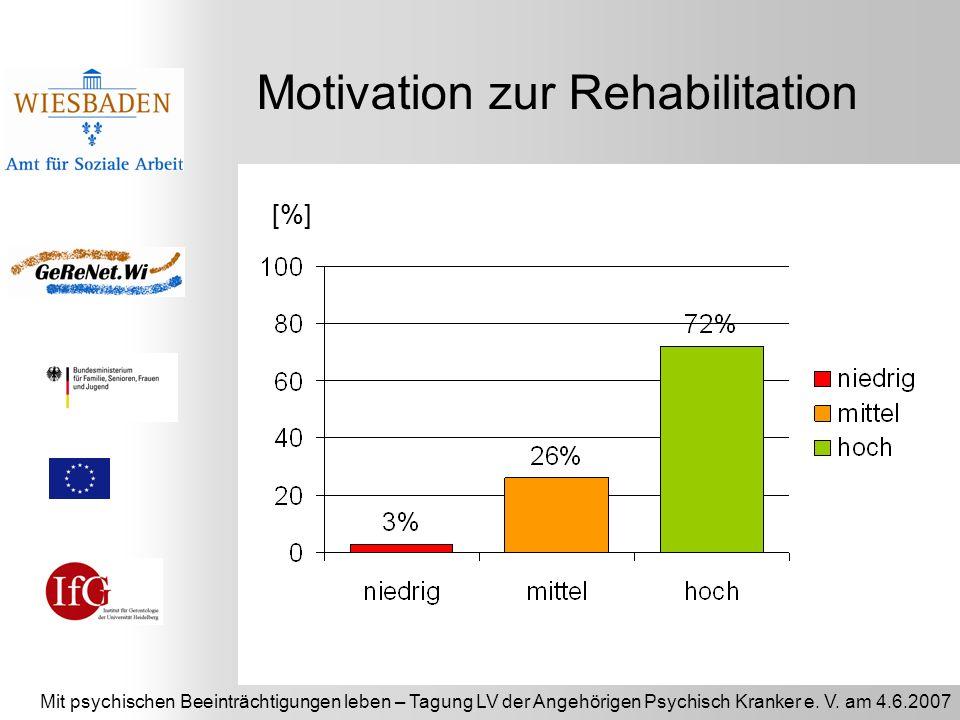 Mit psychischen Beeinträchtigungen leben – Tagung LV der Angehörigen Psychisch Kranker e. V. am 4.6.2007 Motivation zur Rehabilitation % [%]