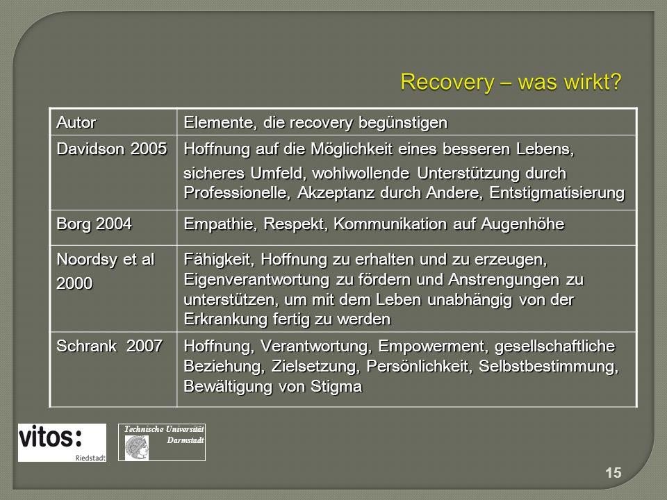 Autor Elemente, die recovery begünstigen Davidson 2005 Hoffnung auf die Möglichkeit eines besseren Lebens, sicheres Umfeld, wohlwollende Unterstützung