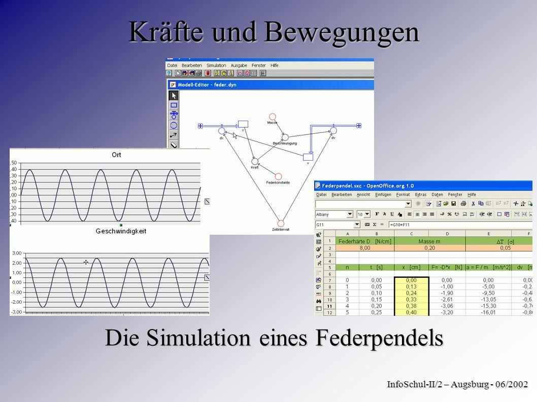 Die Simulation eines Federpendels InfoSchul-II/2 – Augsburg - 06/2002 Kräfte und Bewegungen