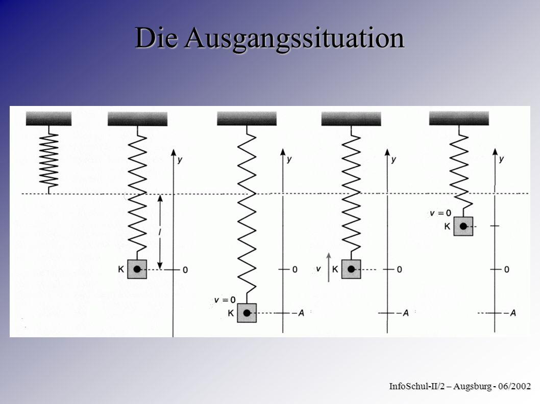 Die Ausgangssituation InfoSchul-II/2 – Augsburg - 06/2002