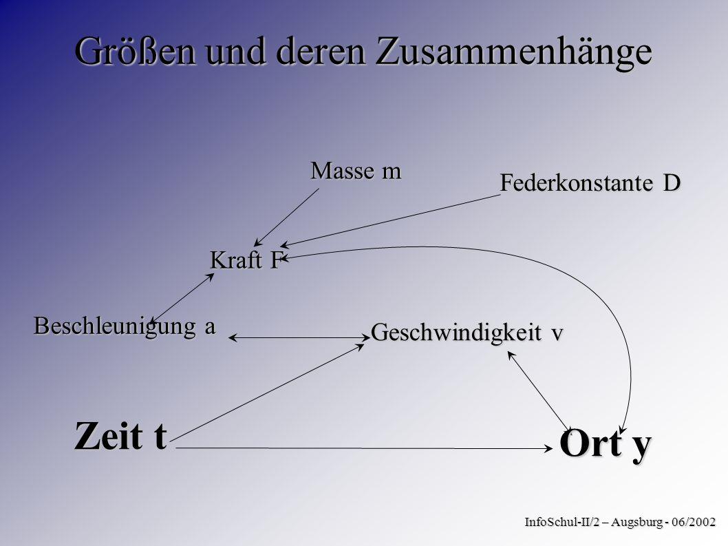 Größen und deren Zusammenhänge InfoSchul-II/2 – Augsburg - 06/2002 Kraft F Federkonstante D Masse m Beschleunigung a Zeit t Geschwindigkeit v Ort y