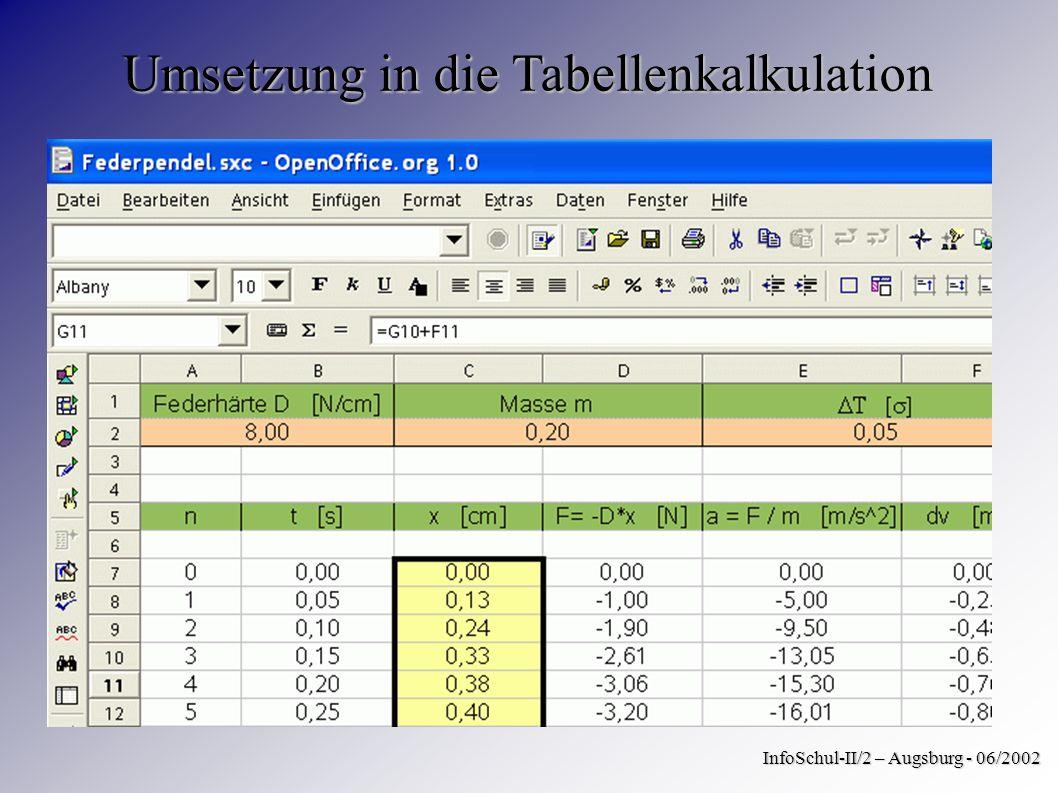 Umsetzung in die Tabellenkalkulation InfoSchul-II/2 – Augsburg - 06/2002
