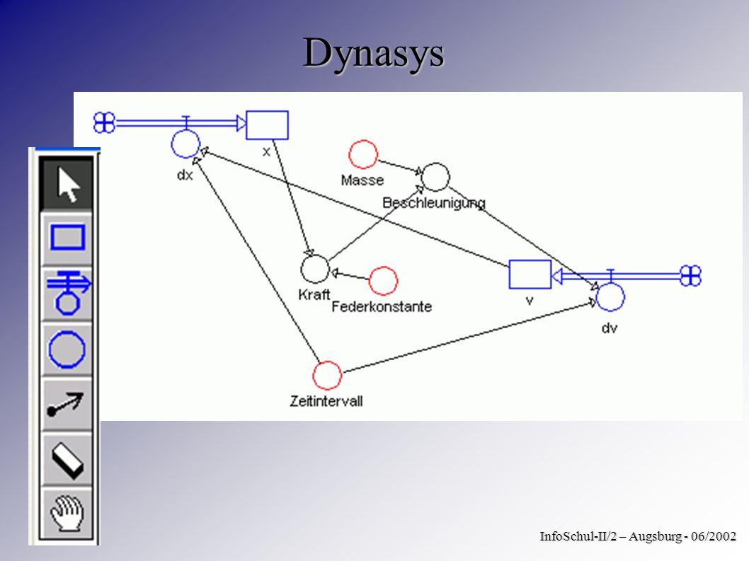 Dynasys