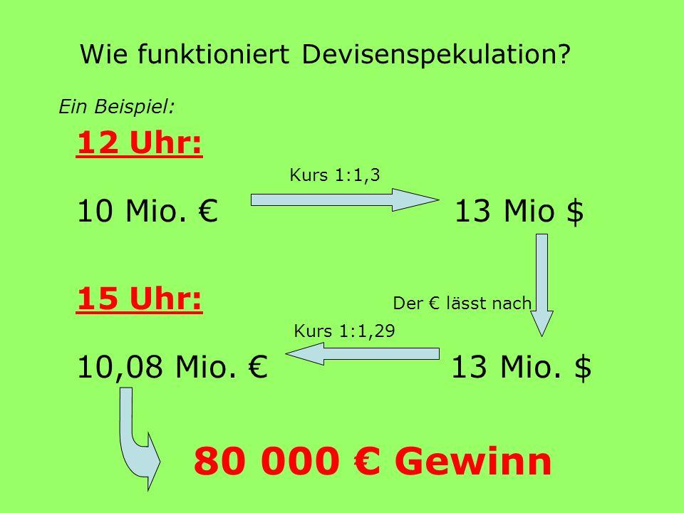 Wie funktioniert Devisenspekulation? 12 Uhr: Kurs 1:1,3 10 Mio. 13 Mio $ 15 Uhr: Der lässt nach Kurs 1:1,29 10,08 Mio. 13 Mio. $ 80 000 Gewinn Ein Bei