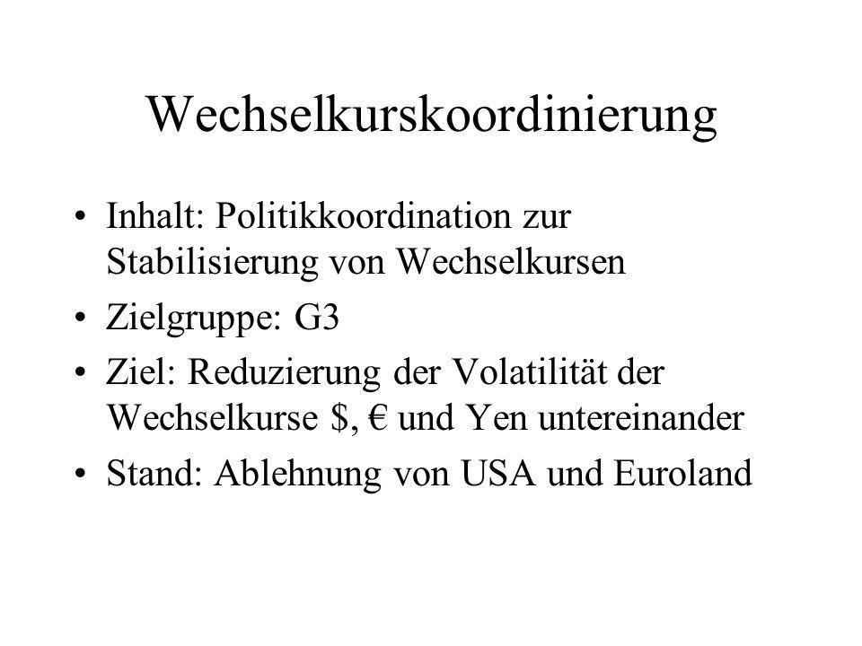 Wechselkurskoordinierung Inhalt: Politikkoordination zur Stabilisierung von Wechselkursen Zielgruppe: G3 Ziel: Reduzierung der Volatilität der Wechselkurse $, und Yen untereinander Stand: Ablehnung von USA und Euroland