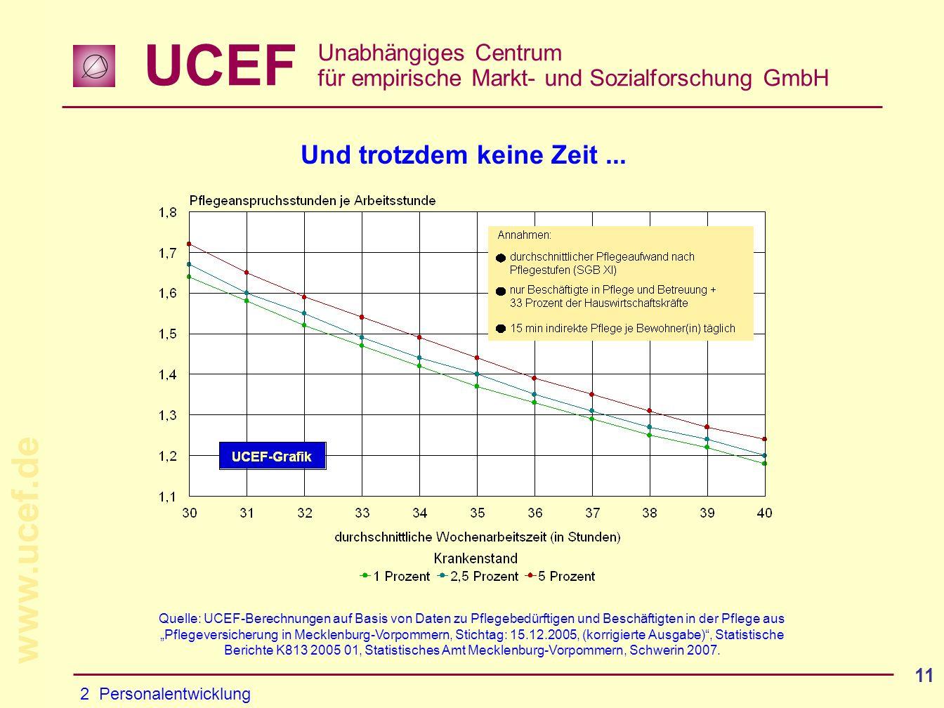 UCEF Unabhängiges Centrum für empirische Markt- und Sozialforschung GmbH www.ucef.de 11 Und trotzdem keine Zeit...