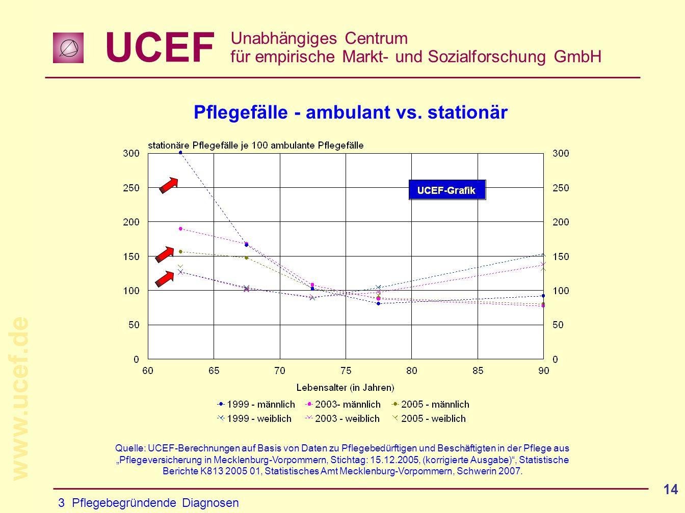 UCEF Unabhängiges Centrum für empirische Markt- und Sozialforschung GmbH www.ucef.de 14 Pflegefälle - ambulant vs.