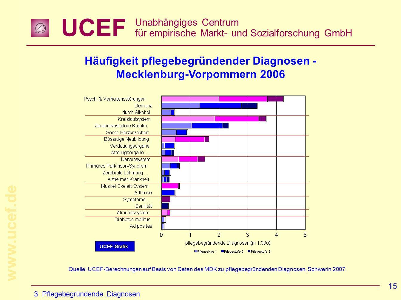 UCEF Unabhängiges Centrum für empirische Markt- und Sozialforschung GmbH www.ucef.de 15 Häufigkeit pflegebegründender Diagnosen - Mecklenburg-Vorpommern 2006 3 Pflegebegründende Diagnosen Quelle: UCEF-Berechnungen auf Basis von Daten des MDK zu pflegebegründenden Diagnosen, Schwerin 2007.