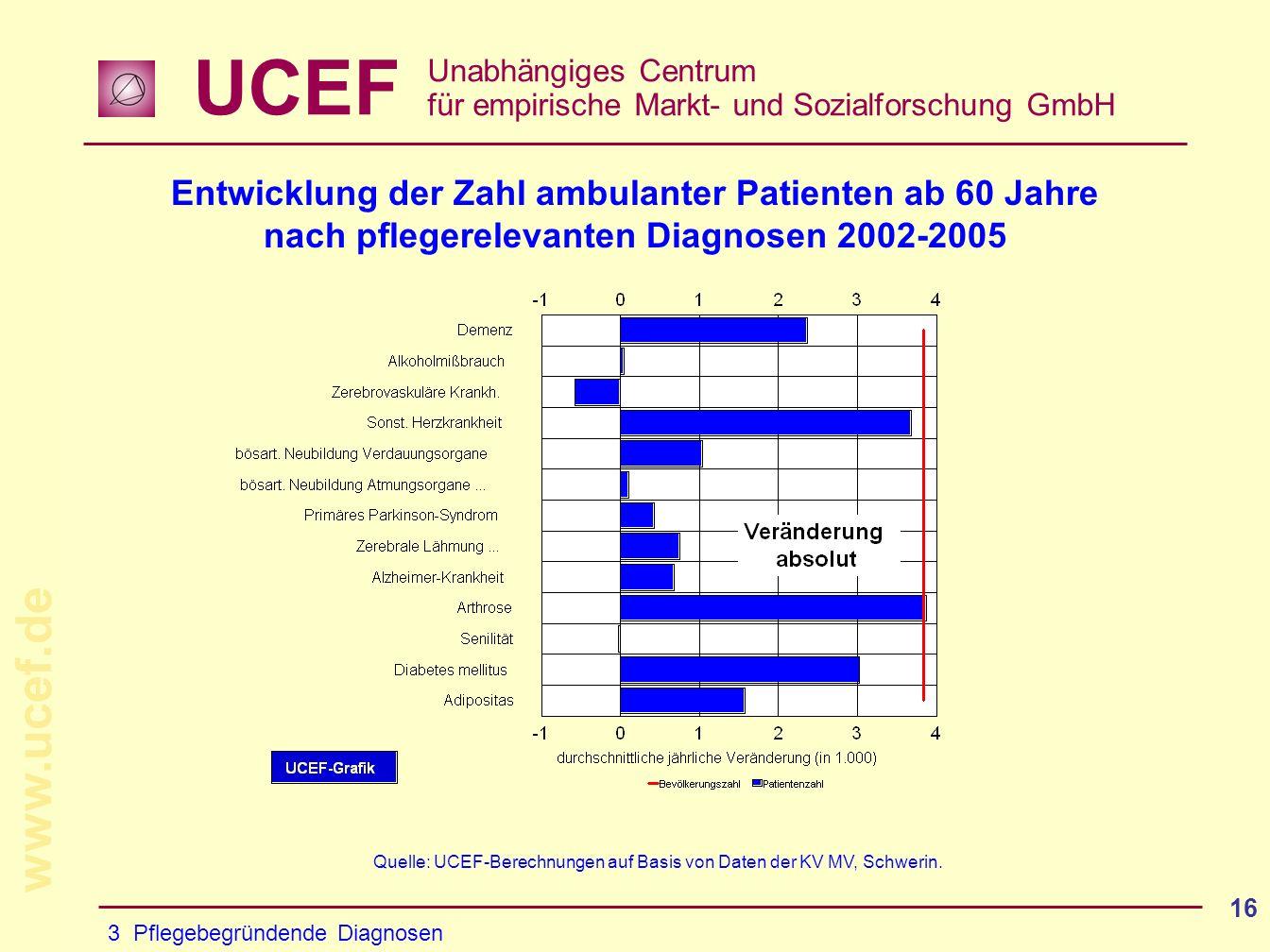 UCEF Unabhängiges Centrum für empirische Markt- und Sozialforschung GmbH www.ucef.de 16 Entwicklung der Zahl ambulanter Patienten ab 60 Jahre nach pflegerelevanten Diagnosen 2002-2005 3 Pflegebegründende Diagnosen Quelle: UCEF-Berechnungen auf Basis von Daten der KV MV, Schwerin.