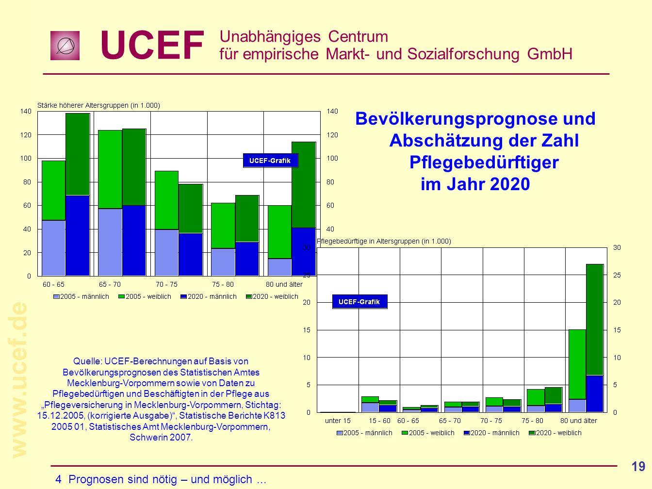 UCEF Unabhängiges Centrum für empirische Markt- und Sozialforschung GmbH www.ucef.de 19 Bevölkerungsprognose und Abschätzung der Zahl Pflegebedürftiger im Jahr 2020 4 Prognosen sind nötig – und möglich...