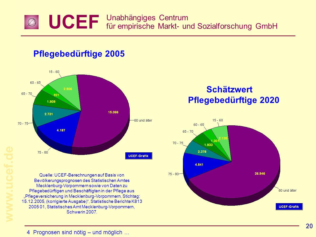 UCEF Unabhängiges Centrum für empirische Markt- und Sozialforschung GmbH www.ucef.de 20 Pflegebedürftige 2005 Schätzwert Pflegebedürftige 2020 4 Prognosen sind nötig – und möglich...