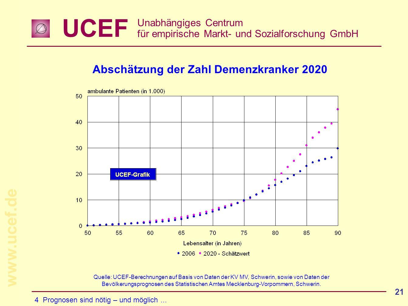 UCEF Unabhängiges Centrum für empirische Markt- und Sozialforschung GmbH www.ucef.de 21 Abschätzung der Zahl Demenzkranker 2020 4 Prognosen sind nötig – und möglich...
