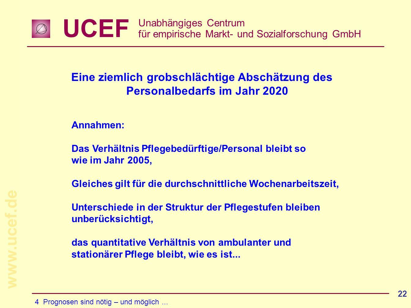 UCEF Unabhängiges Centrum für empirische Markt- und Sozialforschung GmbH www.ucef.de 22 Eine ziemlich grobschlächtige Abschätzung des Personalbedarfs im Jahr 2020 Annahmen: Das Verhältnis Pflegebedürftige/Personal bleibt so wie im Jahr 2005, Gleiches gilt für die durchschnittliche Wochenarbeitszeit, Unterschiede in der Struktur der Pflegestufen bleiben unberücksichtigt, das quantitative Verhältnis von ambulanter und stationärer Pflege bleibt, wie es ist...