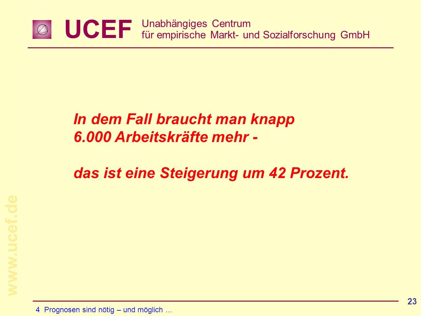 UCEF Unabhängiges Centrum für empirische Markt- und Sozialforschung GmbH www.ucef.de 23 In dem Fall braucht man knapp 6.000 Arbeitskräfte mehr - das ist eine Steigerung um 42 Prozent.