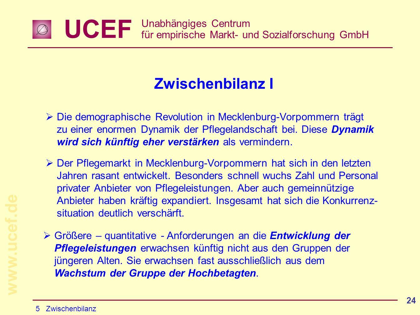 UCEF Unabhängiges Centrum für empirische Markt- und Sozialforschung GmbH www.ucef.de 24 Zwischenbilanz I Die demographische Revolution in Mecklenburg-Vorpommern trägt zu einer enormen Dynamik der Pflegelandschaft bei.