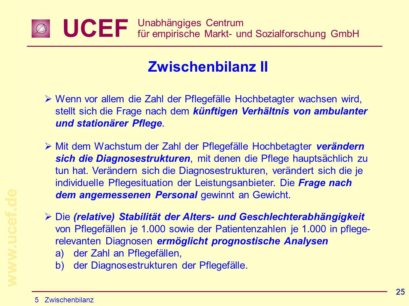 UCEF Unabhängiges Centrum für empirische Markt- und Sozialforschung GmbH www.ucef.de 25 Zwischenbilanz II Wenn vor allem die Zahl der Pflegefälle Hochbetagter wachsen wird, stellt sich die Frage nach dem künftigen Verhältnis von ambulanter und stationärer Pflege.