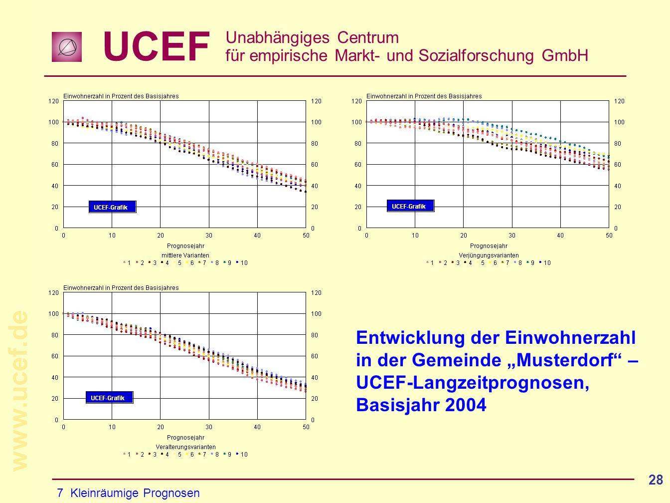 UCEF Unabhängiges Centrum für empirische Markt- und Sozialforschung GmbH www.ucef.de 28 7 Kleinräumige Prognosen Entwicklung der Einwohnerzahl in der Gemeinde Musterdorf – UCEF-Langzeitprognosen, Basisjahr 2004