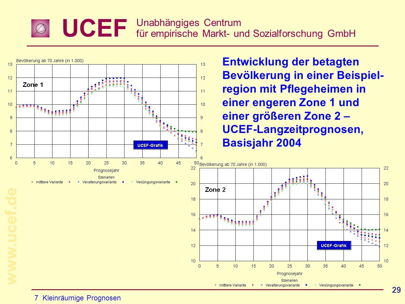UCEF Unabhängiges Centrum für empirische Markt- und Sozialforschung GmbH www.ucef.de 29 Entwicklung der betagten Bevölkerung in einer Beispiel- region mit Pflegeheimen in einer engeren Zone 1 und einer größeren Zone 2 – UCEF-Langzeitprognosen, Basisjahr 2004 7 Kleinräumige Prognosen
